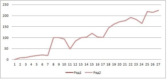 Кривая доходности фонда, где я являюсь риск-менеджером и главным аналитиком